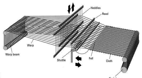 Flow Chart of Fabric Manufacturing