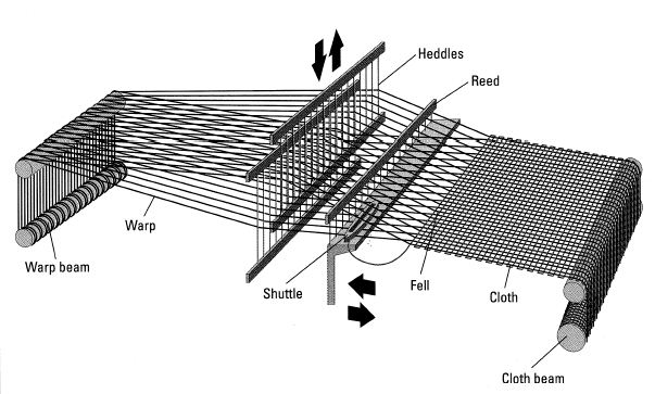 Knit Fabric Production Process : Flow chart of fabric manufacturing textile merchandising