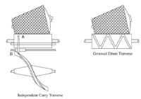 Winding Process in Textile Industry
